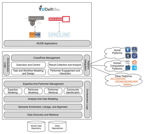 Architecture of the WUDE Framework
